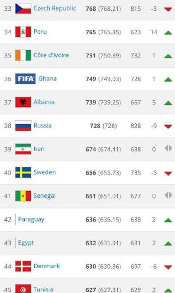 Voici le classement mondial des pays par la FIFA/Coca Cola pour le mois de Juillet