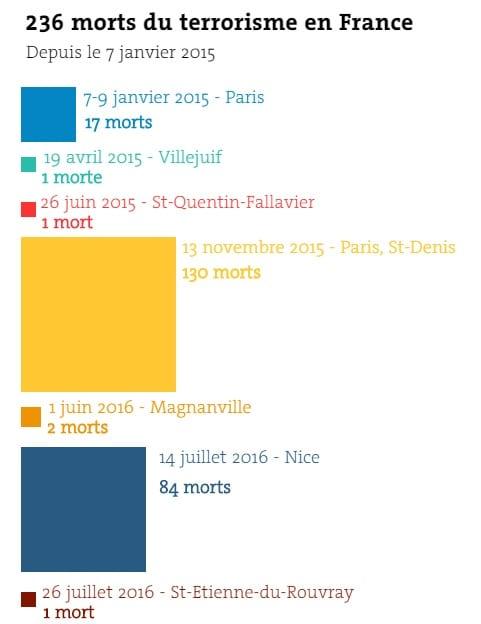 Terrorisme en France: chiffres détaillés depuis l'attaque de Charlie Hebdo jusqu'à nos jours