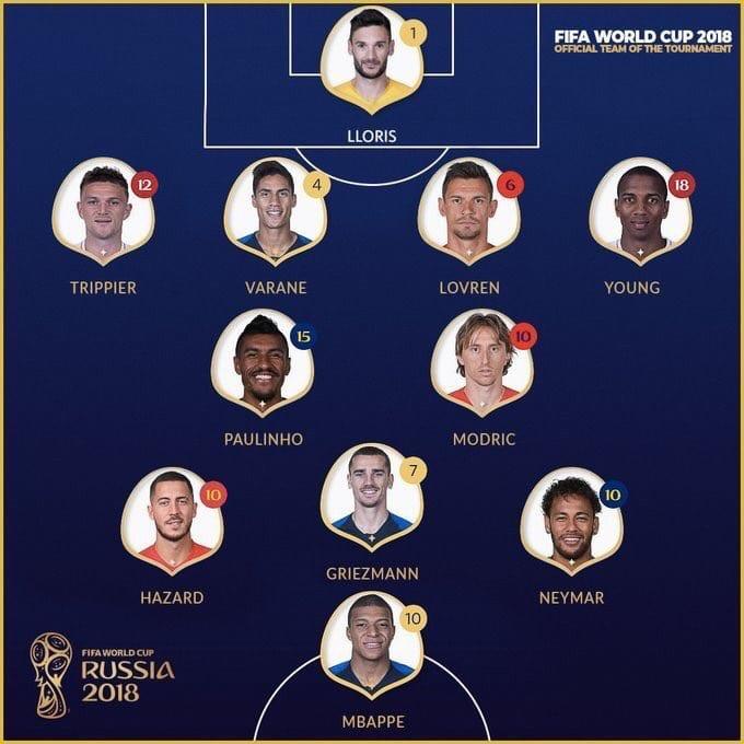 Découvrez l'équipe type de la FIFA à l'issue du Mondial 2018