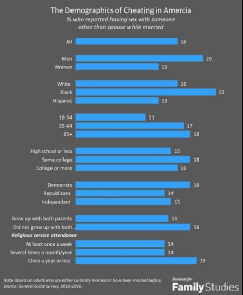 Les hommes noirs trompent plus que toute autre race d'hommes, selon une étude
