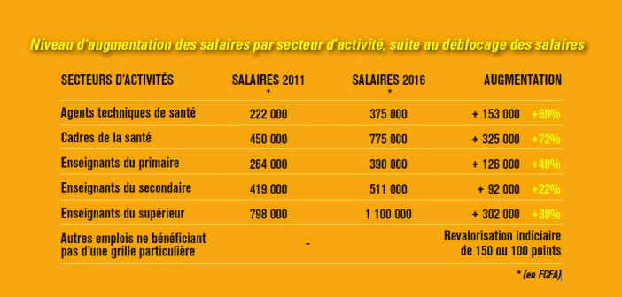 Côte d'Ivoire: Médecins, enseignants...Les nouveaux salaires des fonctionnaires