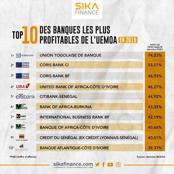 Economie : Top 10 des banques les plus bénéfiques de l'UEMOA
