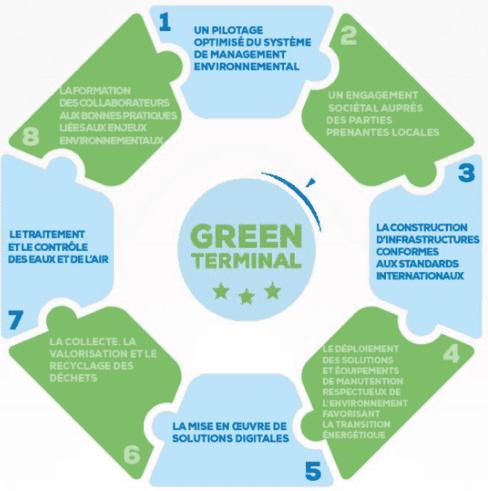 Lancement officiel du processus '' Green Terminal'' par Bolloré ports