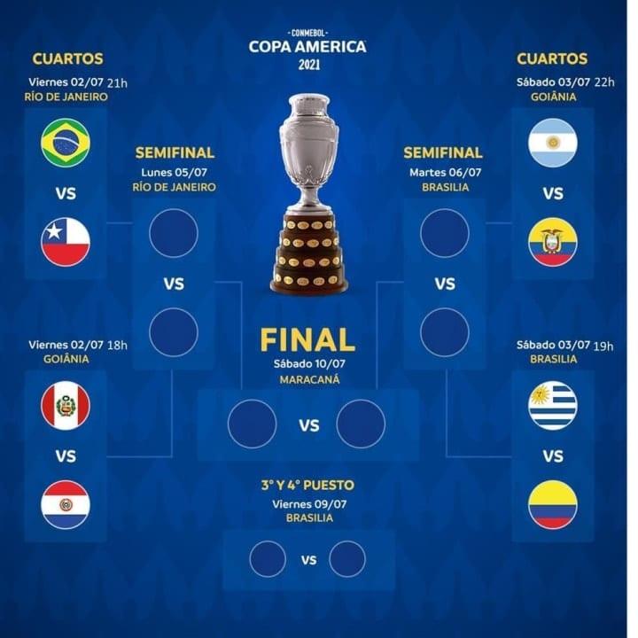Copa America 2021 : voici le tableau des quarts de finale